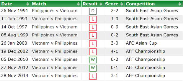 Báo châu Á: Philippines cần phép màu để đánh bại Việt Nam - Ảnh 2.