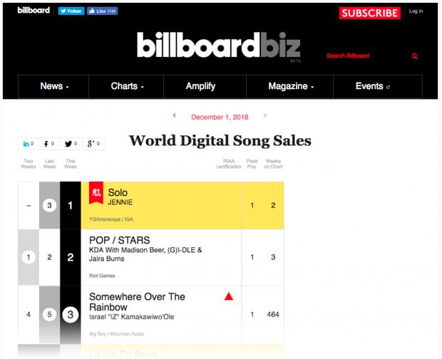 Mặc ồn ào nhảy hời hợt, Jennie (BlackPink) vẫn một mình một ngựa lập kỉ lục mới tại Billboard - Ảnh 1.