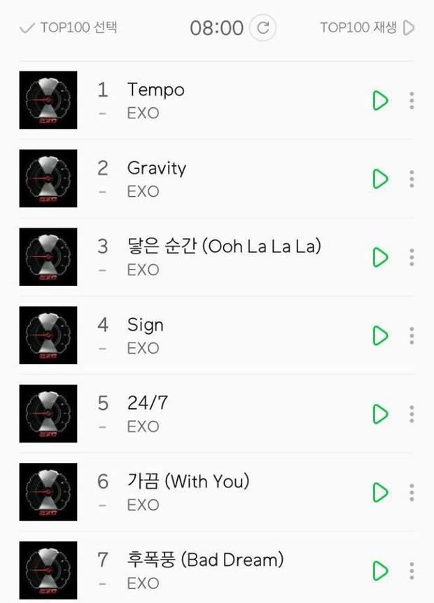 Sau 24 giờ ra mắt, ông hoàng album EXO xác lập được loạt kỷ lục mới nào? - Ảnh 5.