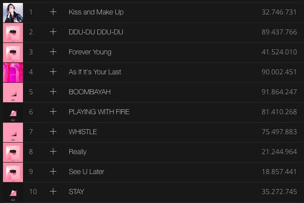 Chỉ sở hữu đúng 9 ca khúc nhưng BlackPink đã vượt mặt BTS ở hạng mục này trên Spotify - Ảnh 2.