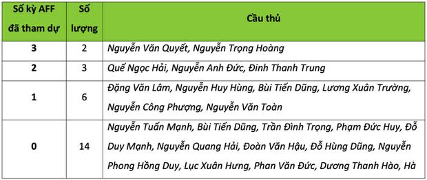 Quang Hải và những tuyển thủ Việt Nam nào sẽ có kỳ AFF Cup đầu tiên trong sự nghiệp? - Ảnh 2.