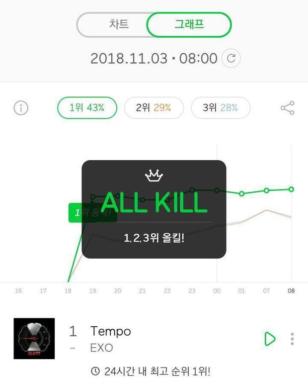 Cuối cùng, album mới của EXO đã đạt All-kill sau nửa ngày ra mắt - Ảnh 1.