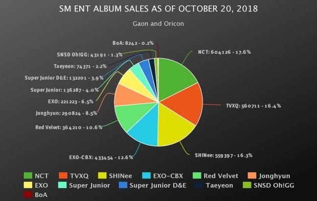 Doanh số bán album của 3 ông lớn Kpop trong năm 2018: YG gây bất ngờ vì lượng tiêu thụ quá ảm đạm - Ảnh 3.
