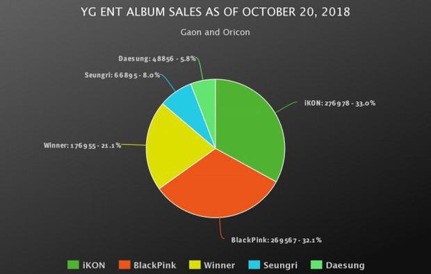 Doanh số bán album của 3 ông lớn Kpop trong năm 2018: YG gây bất ngờ vì lượng tiêu thụ quá ảm đạm - Ảnh 1.