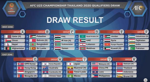 U23 Việt Nam rơi vào bảng đấu đặc biệt tại U23 Châu Á 2020 - Ảnh 1.