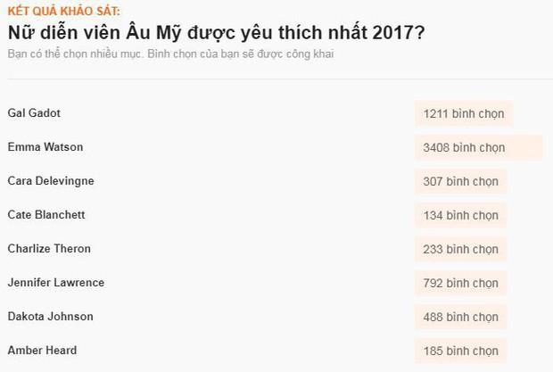 Sao ngoại được fan Việt yêu thích nhất 2017: SNSD, EXO đè bẹp Black Pink và BTS, Song - Song thắng áp đảo - Ảnh 24.
