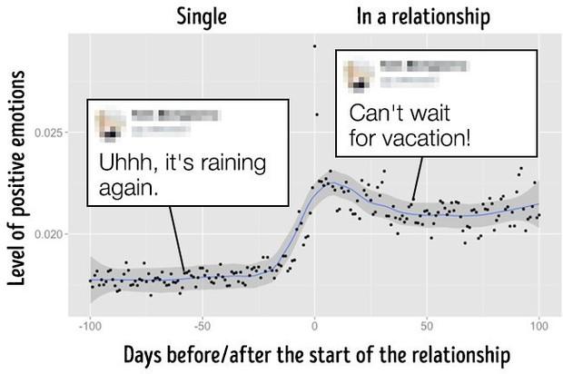 Những bằng chứng cho thấy Facebook biết khi nào bạn đang yêu và... chia tay - Ảnh 1.