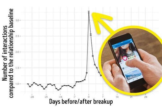 Những bằng chứng cho thấy Facebook biết khi nào bạn đang yêu và... chia tay - Ảnh 5.