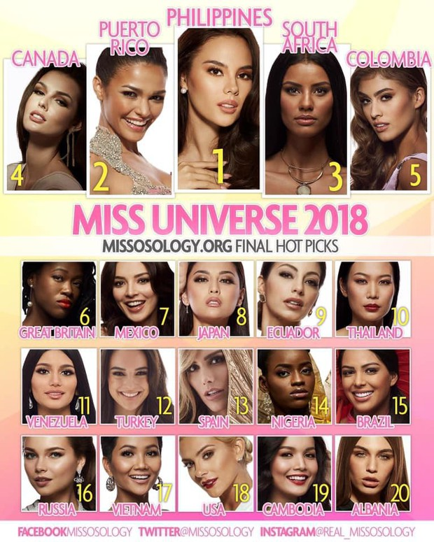 HHen Niê bất ngờ đứng vị trí thứ 17 trong BXH cuối cùng của chuyên trang sắc đẹp uy tín quốc tế trước thềm chung kết Miss Universe - Ảnh 1.
