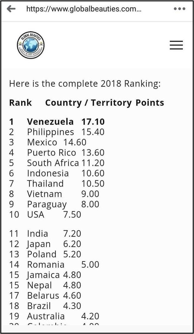 Nhan sắc Việt thăng hạng trên bản đồ sắc đẹp thế giới sau hàng loạt thành tích tại các cuộc thi tầm cỡ quốc tế - Ảnh 1.
