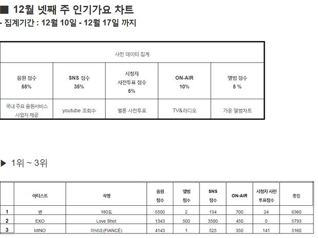 EXO để hụt cúp trước nữ ca sĩ bị tố gian lận nhạc số, nhưng không bất ngờ bằng cú lội ngược dòng của hai hit 2017 - Ảnh 1.