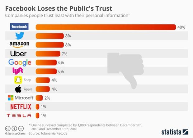 Facebook đứng đầu danh sách hãng công nghệ đáng tin nhất... từ dưới đếm lên - Ảnh 1.