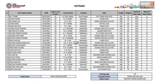 AFC tiết lộ về cân nặng của cầu thủ Việt Nam khiến fan ngỡ ngàng - Ảnh 3.