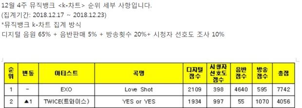 Bạn có biết EXO và TWICE đều có truyền thống này trong vài năm qua trên Music Bank? - Ảnh 1.