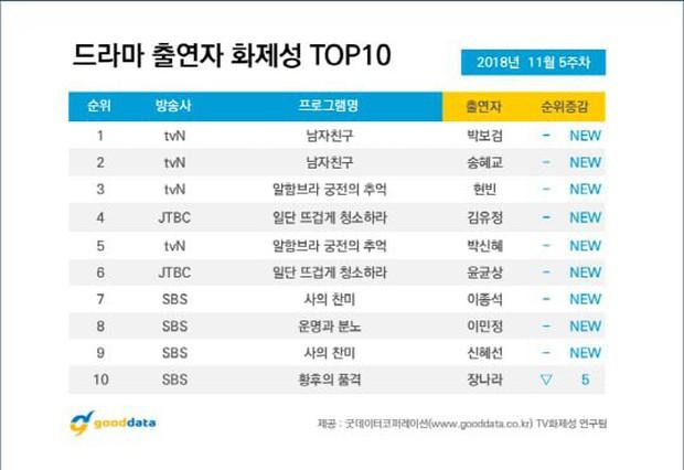 Bảng xếp hạng phim Hàn nổi bật tuần qua: Đáng chú ý bên cạnh Encounter là cái tên sau đây! - Ảnh 9.