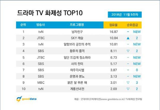 Bảng xếp hạng phim Hàn nổi bật tuần qua: Đáng chú ý bên cạnh Encounter là cái tên sau đây! - Ảnh 1.