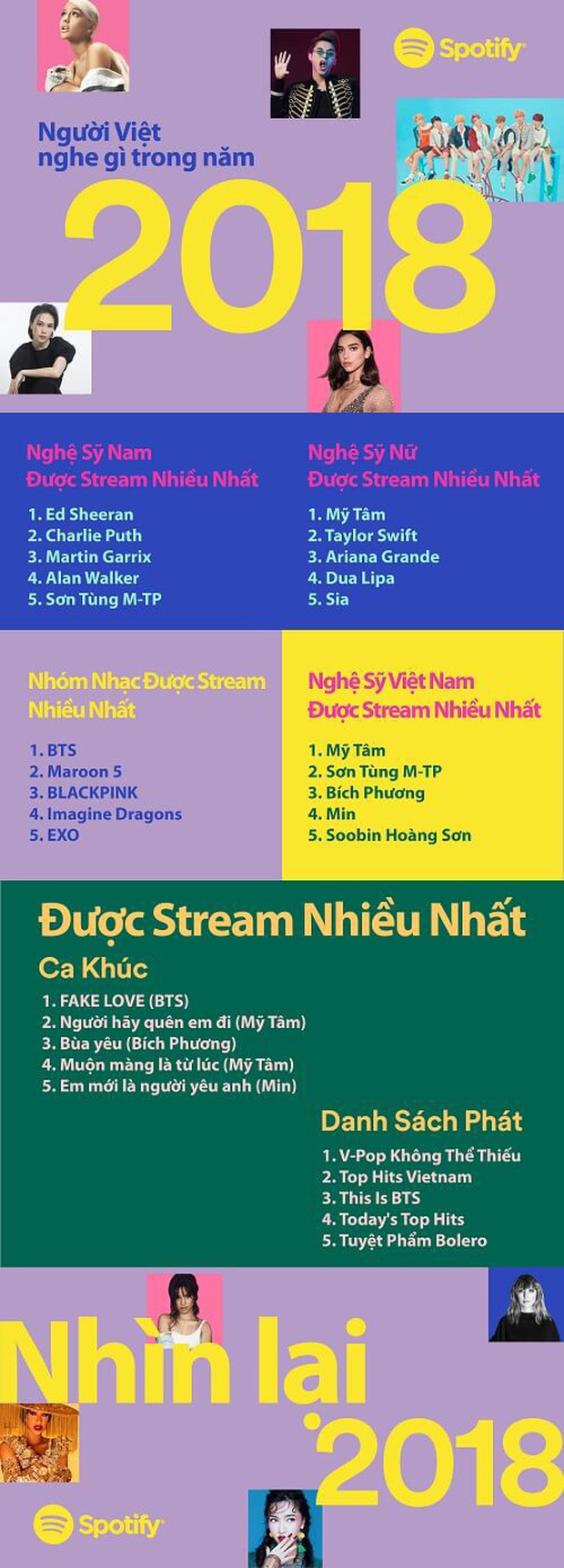Mỹ Tâm trở thành nghệ sĩ được stream nhạc nhiều nhất trên Spotify Việt Nam 2018 - Ảnh 3.