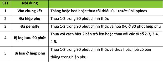 Tuyển Việt Nam có thể phải đá hiệp phụ với Philippines tại bán kết AFF Cup 2018 - Ảnh 2.