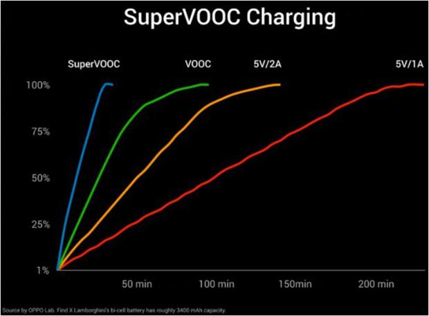Thử nghiệm sạc nhanh Super VOOC trên Oppo R17 Pro: 35 phút đầy pin mà không nóng máy - Ảnh 5.