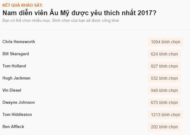 Sao ngoại được fan Việt yêu thích nhất 2017: SNSD, EXO đè bẹp Black Pink và BTS, Song - Song thắng áp đảo - Ảnh 26.