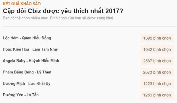 Sao ngoại được fan Việt yêu thích nhất 2017: SNSD, EXO đè bẹp Black Pink và BTS, Song - Song thắng áp đảo - Ảnh 28.