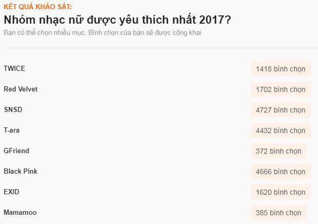 Sao ngoại được fan Việt yêu thích nhất 2017: SNSD, EXO đè bẹp Black Pink và BTS, Song - Song thắng áp đảo - Ảnh 3.