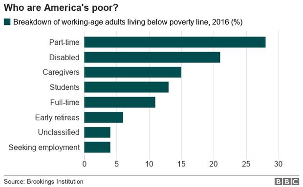 Ai là những người nghèo nhất nước Mỹ? - Ảnh 1.