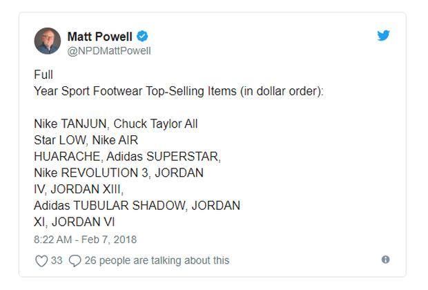Top 10 mẫu sneakers bán chạy nhất thế giới năm 2017: Nike, Jordan chiếm ưu thế, adidas lép vế - Ảnh 1.