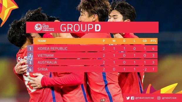Hàn Quốc bị cầm chân, Việt Nam sáng cửa vào tứ kết U23 châu Á - Ảnh 3.