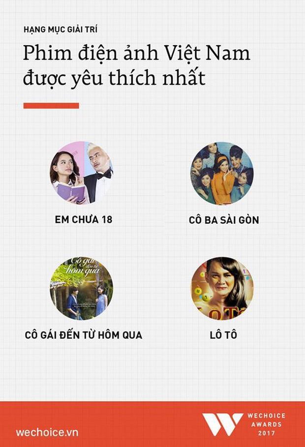 Đức Phúc vượt mặt các đàn chị Võ Hoàng Yến, Chi Pu, dẫn đầu hạng mục Nghệ sĩ có hoạt động đột phá tại WeChoice - Ảnh 11.