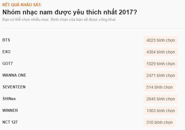 Sao ngoại được fan Việt yêu thích nhất 2017: SNSD, EXO đè bẹp Black Pink và BTS, Song - Song thắng áp đảo - Ảnh 6.