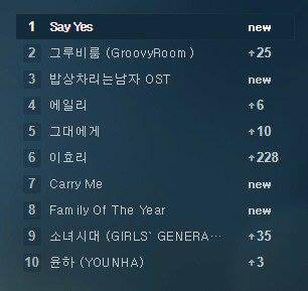 Đẳng cấp sức hút của Park Bo Gum: Đưa ca khúc phụ từ năm 2011 của SNSD lọt top trở lại - Ảnh 6.