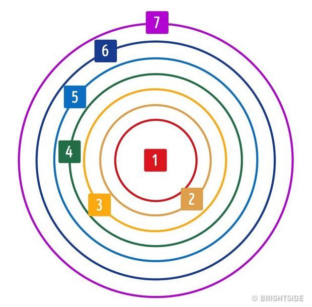 Bằng một bài kiểm tra đơn giản, bạn sẽ biết tuốt tuột về quan hệ của mình với mọi người ra sao - Ảnh 1.
