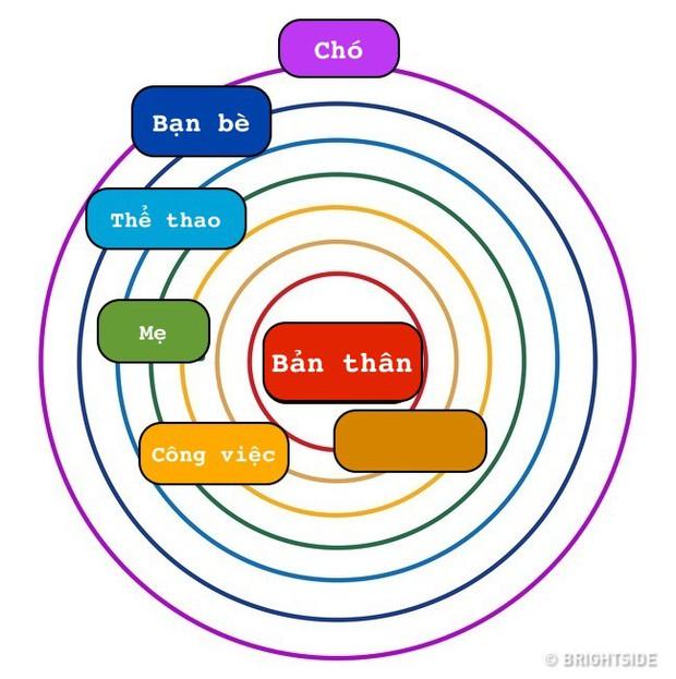 Bằng một bài kiểm tra đơn giản, bạn sẽ biết tuốt tuột về quan hệ của mình với mọi người ra sao - Ảnh 6.