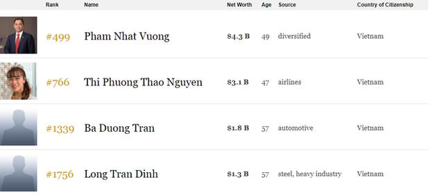 Việt Nam chính thức có 4 tỷ phú USD trong danh sách tỷ phú thế giới của Forbes - Ảnh 3.