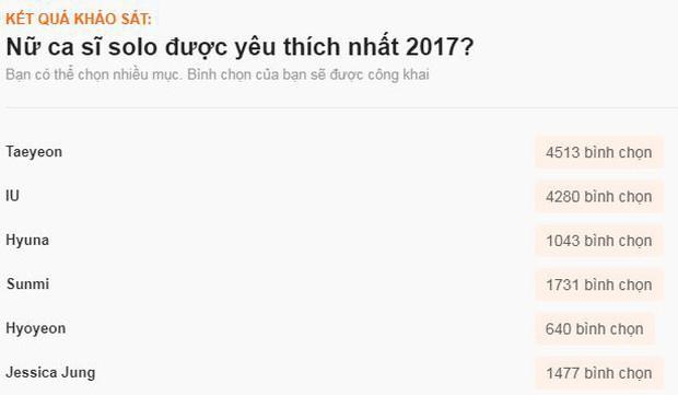 Sao ngoại được fan Việt yêu thích nhất 2017: SNSD, EXO đè bẹp Black Pink và BTS, Song - Song thắng áp đảo - Ảnh 8.