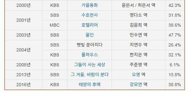 Đây mới là khác biệt lớn nhất giữa Son Ye Jin và Song Hye Kyo: Bên bà hoàng, bên thuốc độc! - Ảnh 5.