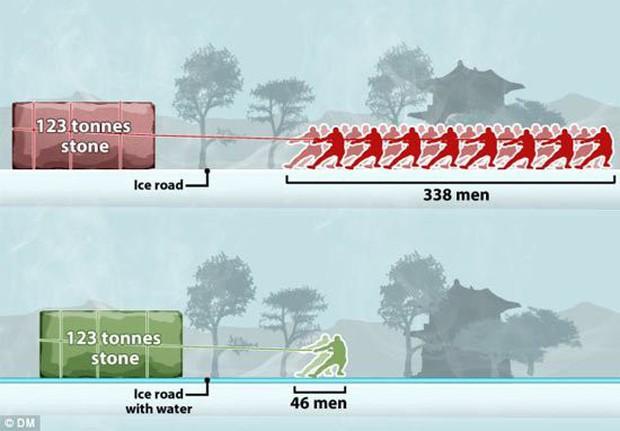 Phát hiện mới đáng kinh ngạc về cách xây dựng Tử Cấm Thành - Ảnh 2.
