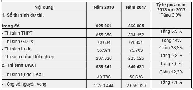 Tin tuyển sinh THPT Quốc gia 2018: Có thí sinh đăng ký tận 50 nguyện vọng! - Ảnh 1.