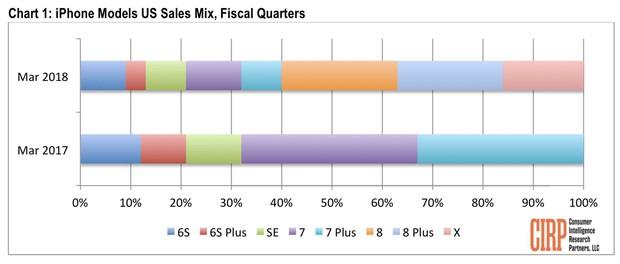 iPhone 8/8 Plus bán chạy vượt mặt iPhone X chỉ vì... giá rẻ hơn - Ảnh 1.