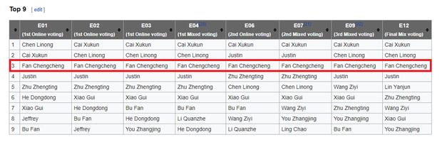 Em trai Phạm Băng Băng bám chặt top 3 suốt toàn mùa giải Idol Producer - Ảnh 1.
