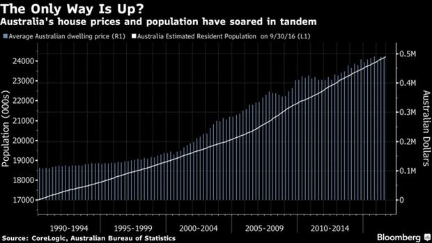 Bí ẩn quốc gia suốt 26 năm liên tiếp tăng trưởng, chưa hề suy thoái kinh tế 1 quý nào - Ảnh 6.