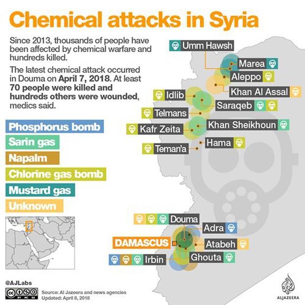 Hình ảnh kinh hoàng được cho là do tấn công hóa học ở Douma (Syria) - Ảnh 9.