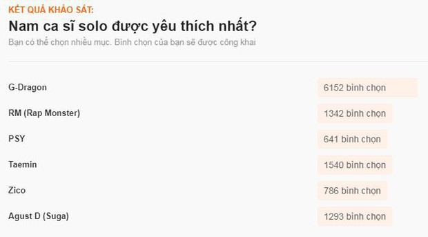 Sao ngoại được fan Việt yêu thích nhất 2017: SNSD, EXO đè bẹp Black Pink và BTS, Song - Song thắng áp đảo - Ảnh 10.