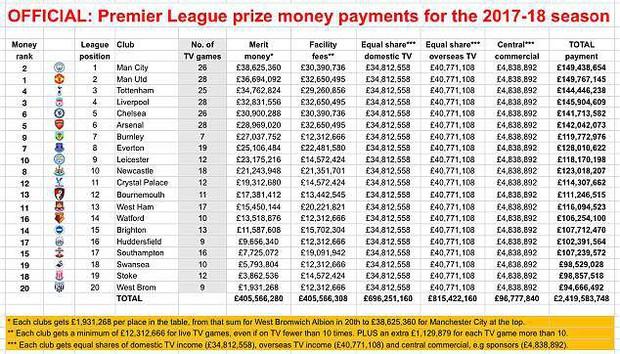Không vô địch, Man Utd vẫn kiếm tiền ở Premier League nhiều hơn Man City - Ảnh 2.
