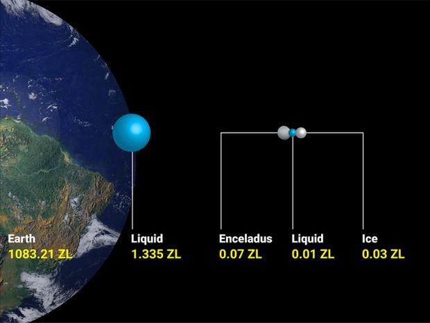 Các nhà khoa học cho rằng sự sống ngoài Trái Đất có thể tồn tại trên 8 Mặt trăng chứa những đại dương ngầm rộng lớn này - Ảnh 2.