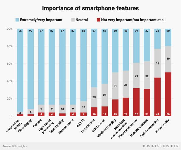 Tại sao Apple lại gặp khó khi thuyết phục những khách hàng của mình nâng cấp iPhone X? - Ảnh 4.