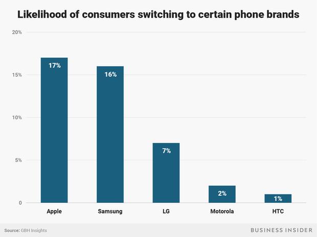 Tại sao Apple lại gặp khó khi thuyết phục những khách hàng của mình nâng cấp iPhone X? - Ảnh 7.