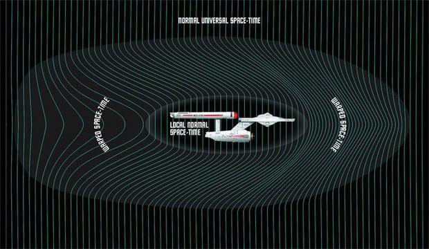 Động cơ du hành không gian warp drive - nhảy thẳng đến hành tinh khác có thật hay không? - Ảnh 2.