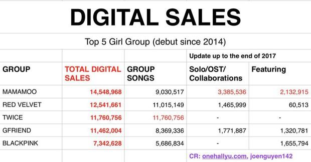 Cứ trở lại là No.1 nhưng doanh số trực tuyến của TWICE lại thua cả 2 girlgroup cùng thời? - Ảnh 6.